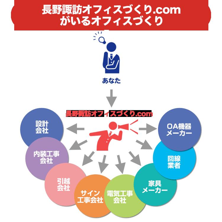 ●●オフィスづくり.comのオフィスづくり